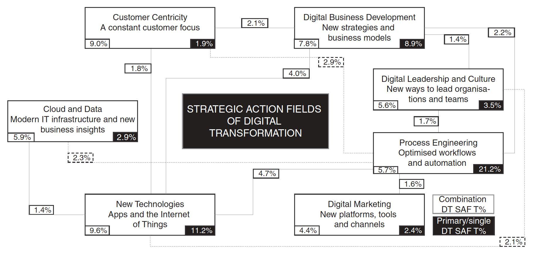 Strategic Action Fields of Digital Transformation